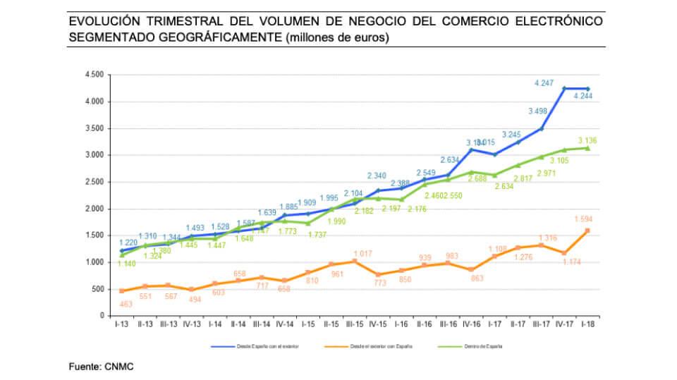 WordPressDeluxe. Evolución Comercio Electrónico en España